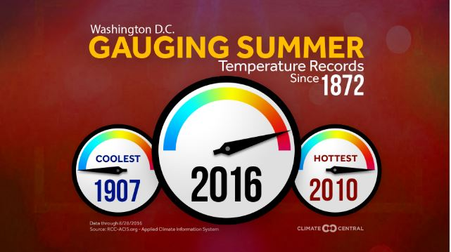 This graphic from Climate Central shows the years in the D.C. region that had the hottest and coolest summers on record. Climate Central then ranked each year's average summer temperature relative to those two extremes.