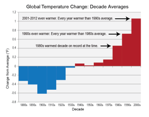 Source: Kenneth Kunkel, Cooperative Institute for Climate and Satellites - NC. Date Created: July 31, 2013