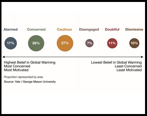 Global Warming's Six Americas and the Election, 2016