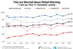 A growing majority of Americans think global warming is happening and are worried