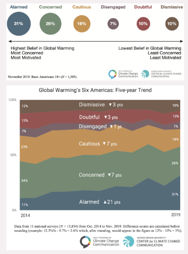 Alarmed now largest of Global Warming's Six Americas
