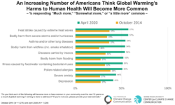 Americans increasingly understand that climate change harms human health